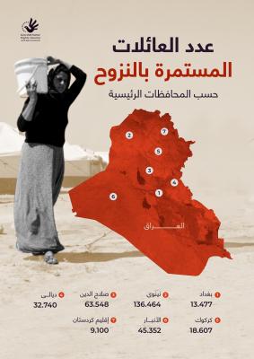عدد العائلات المستمرة بالنزوح حسب المحافظات الرئيسية في العراق