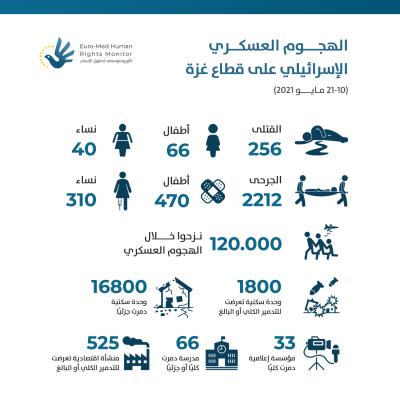 إحصائيات حول الهجوم العسكري الإسرائيلي على قطاع غزة  (10 - 21 مايو 2021)
