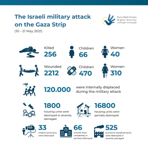 Statistics on the Israeli attack on the Gaza Strip (10 - 21 May 2021)