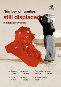 Number of families still displaced in each governate in Iraq