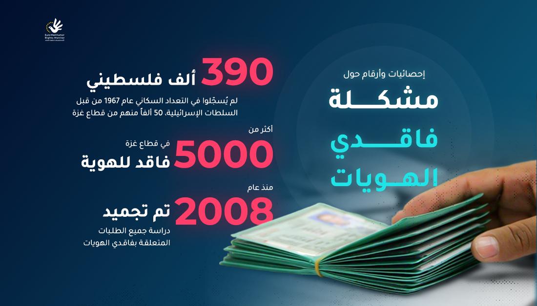 إحصائيات وأرقام حول مشكلة فاقدي الهويات في قطاع غزة