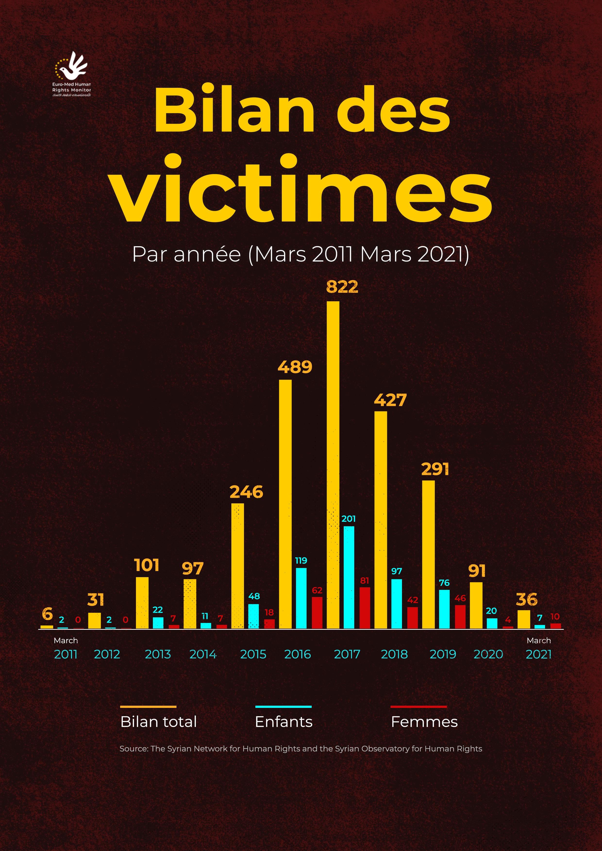 Bilan des victimes Par année (Mars 2011 Mars 2021)