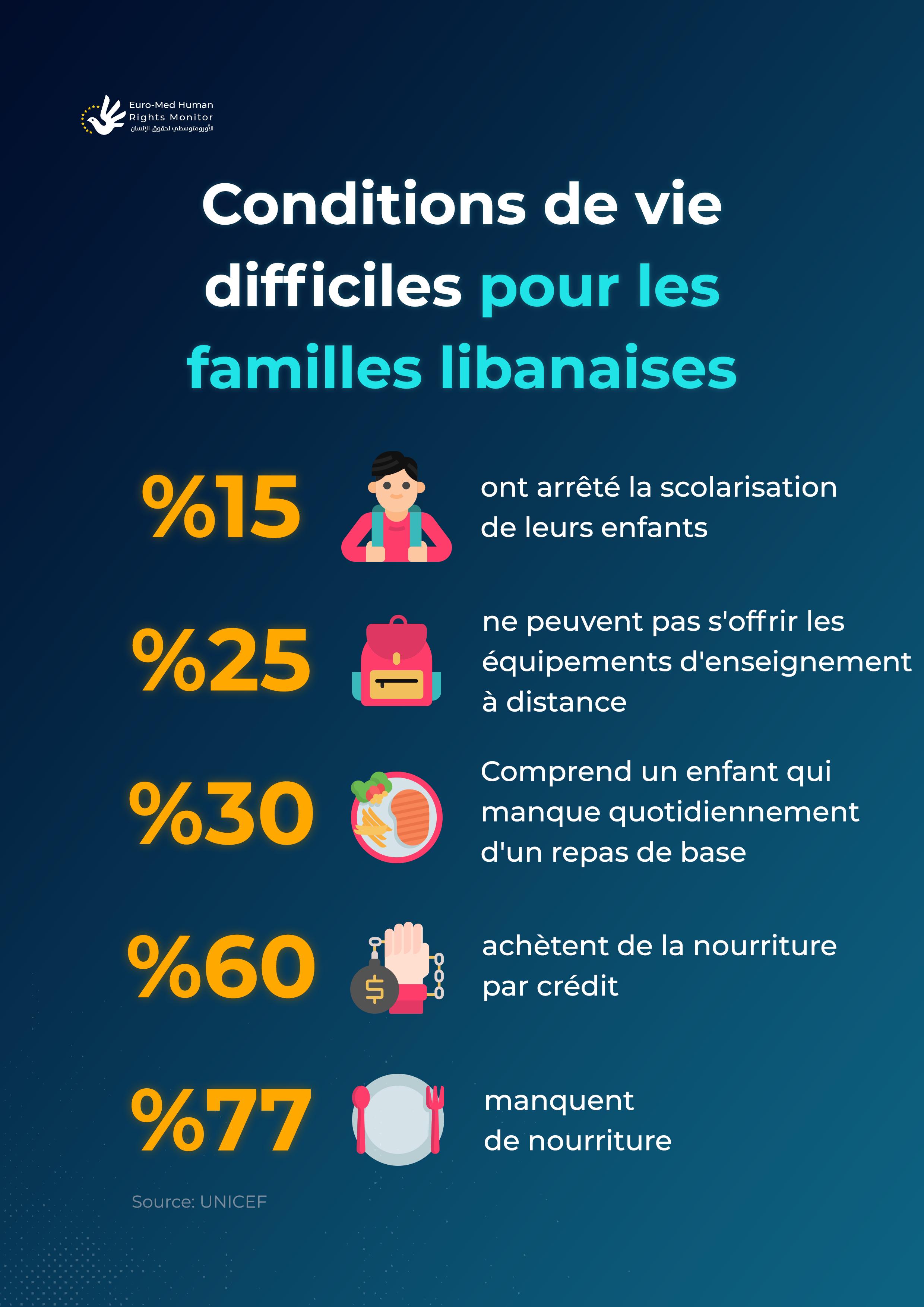 Conditions de vie difficiles pour les familles libanaises