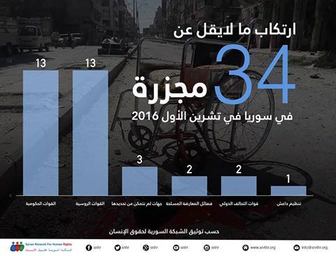 سوريا: 34 مجزرة في أكتوبر بينهم 26 مجزرة على يد النظام السوري والروسي.