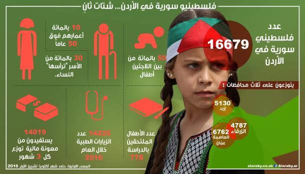 تحايل لمنع الترحيل... فلسطينيون سوريون يبدّلون هوياتهم في الأردن