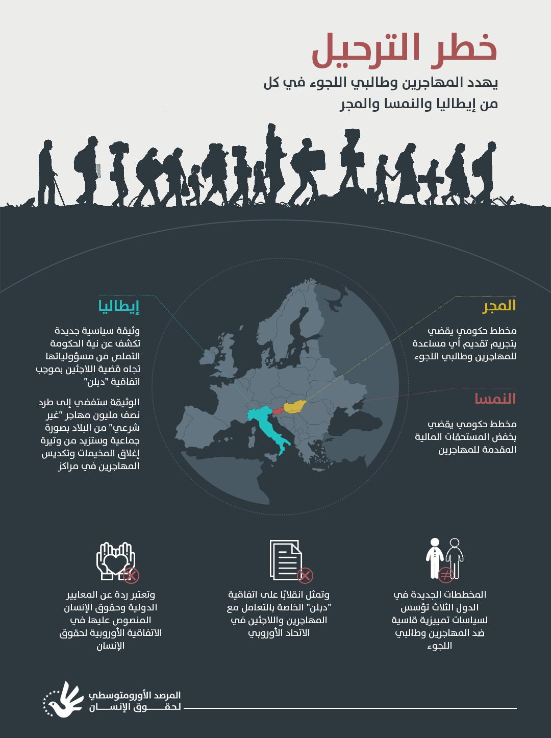خطر الترحيل يهدد المهاجرين وطالبي اللجوء في كل من إيطاليا والنمسا والمجر