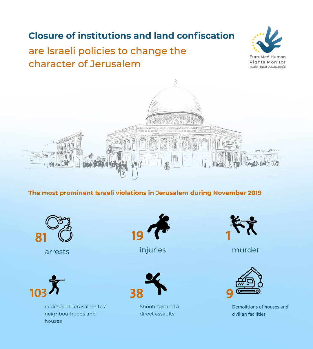Closure of institutions and land confiscation are Israeli policies to change Jerusalem Identity