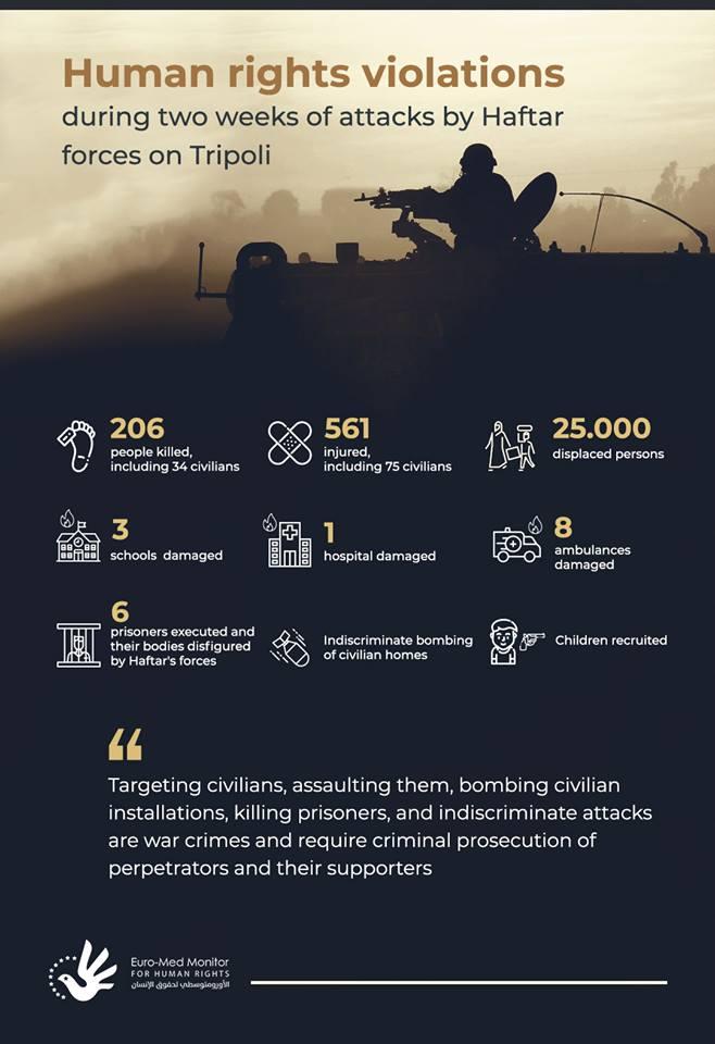 Human Rights Violations in Libya