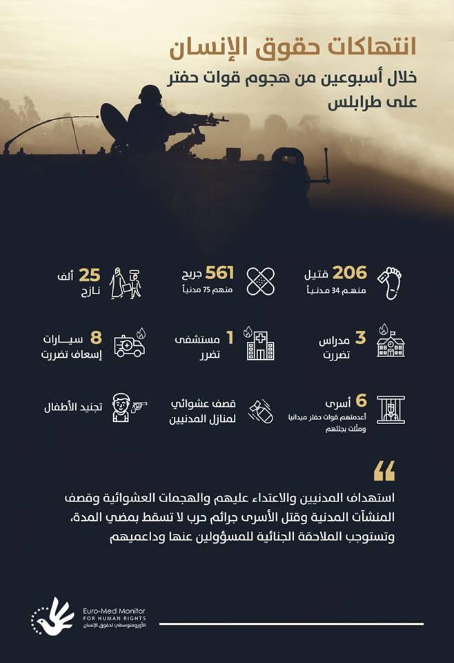 انتهاكات حقوق الإنسان في ليبيا