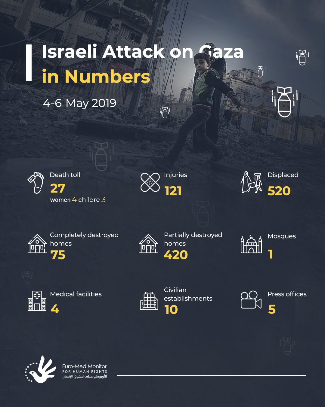 The toll of Israeli attack on the Gaza Strip starting from May 4-6 2019.