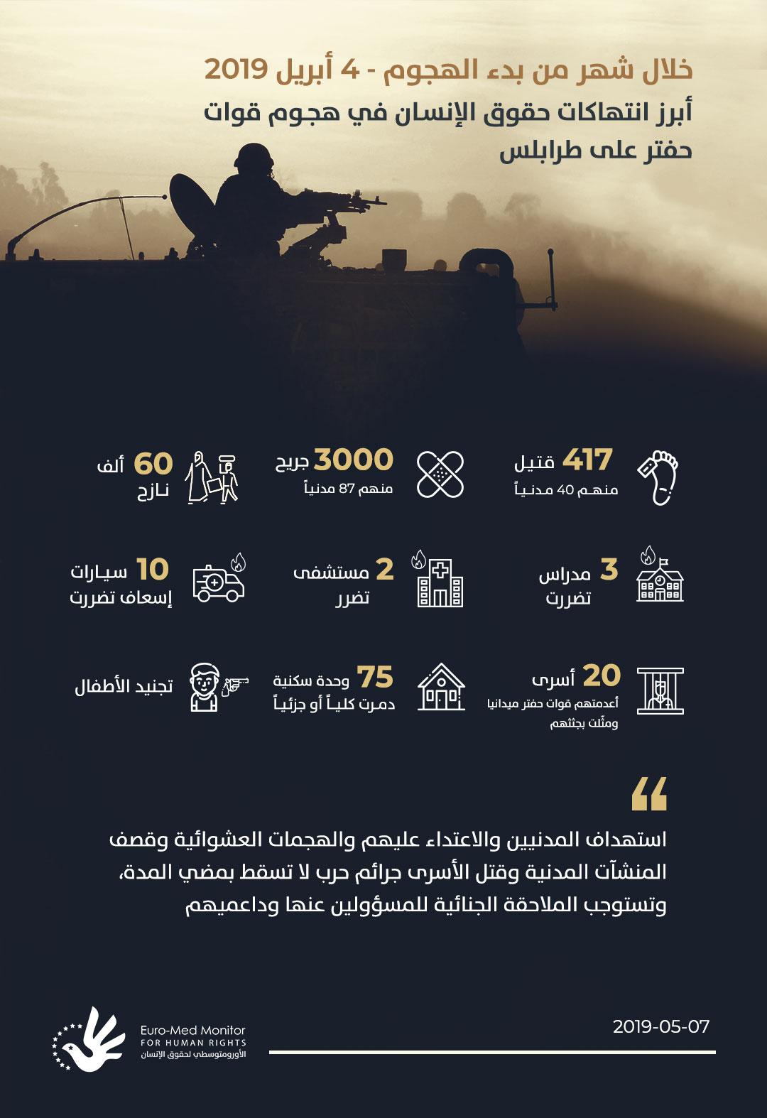 أبرز انتهاكات حقوق الإنسان في هجوم قوات حفتر على طرابلس خلال شهر من بدء الهجوم -4 أبريل 2019