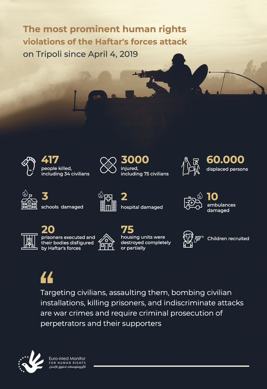 The most prominent human rights violations of the Haftar's forces attack on Tripoli since April 4, 2019