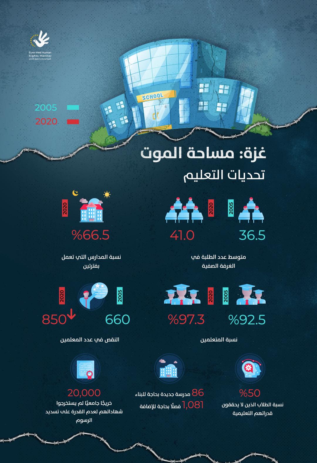غزة :مساحة الموت- تحديات التعليم
