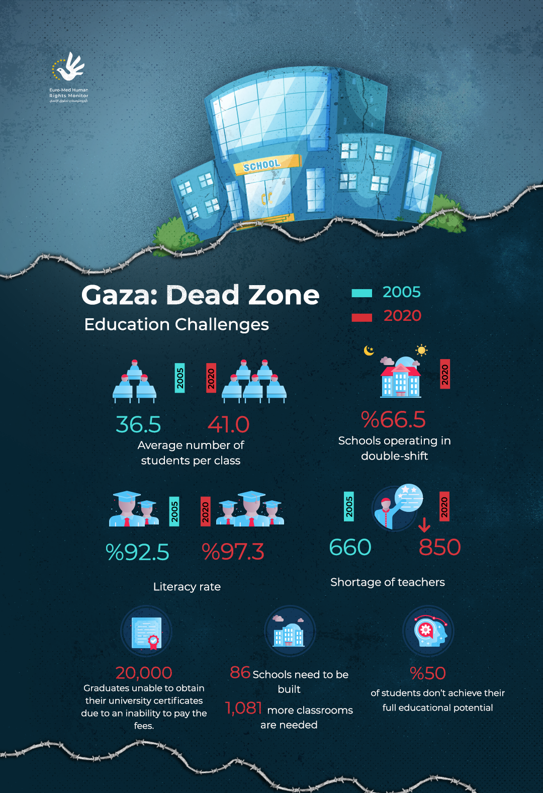 Gaza: Dead Zone| Education Challenges