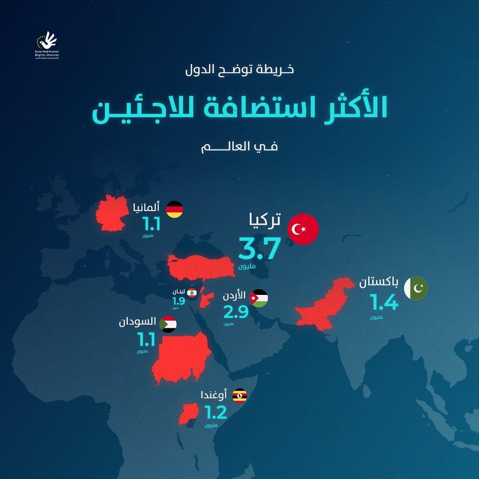 الدول الأكثر استضافة للاجئين في العالم