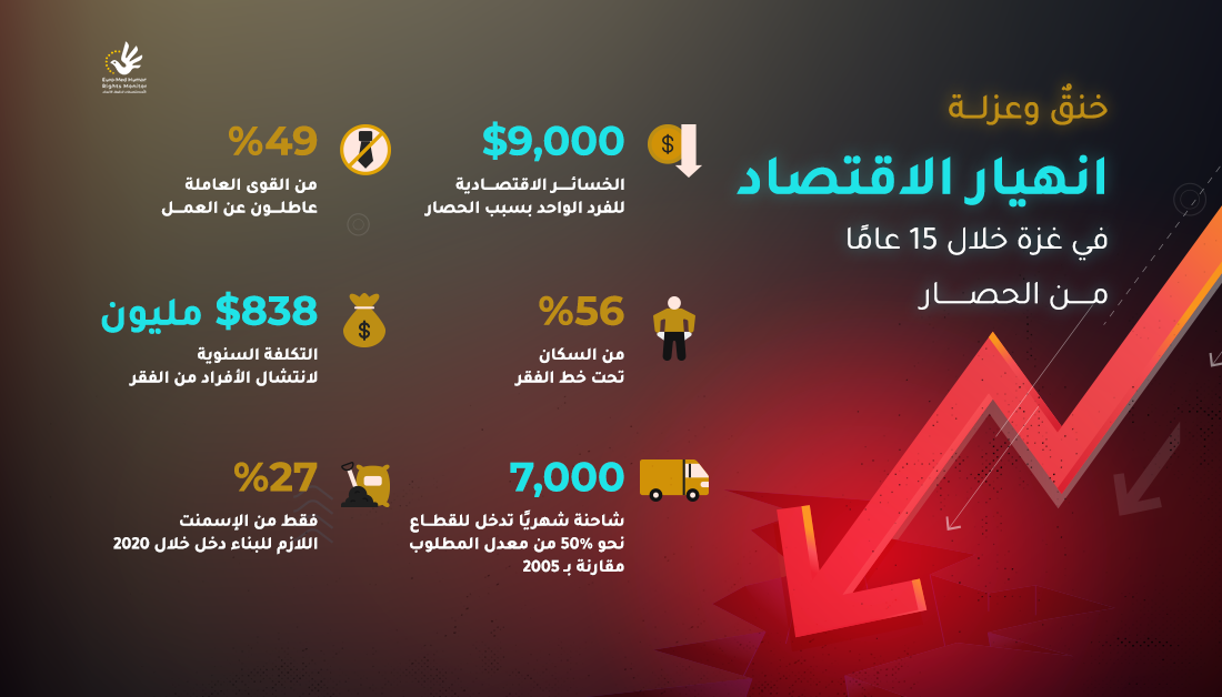 انهيار الاقتصاد في قطاع غزة خلال 15 عامًا من الحصار