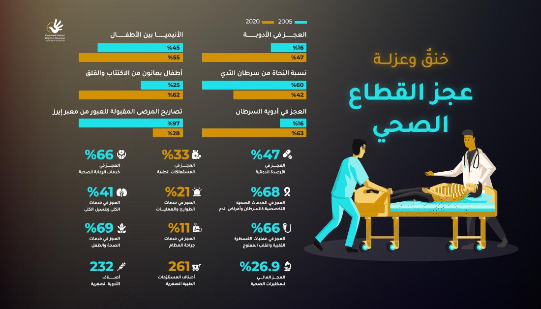 عجز القطاع الصحي في قطاع غزة خلال سنوات الحصار