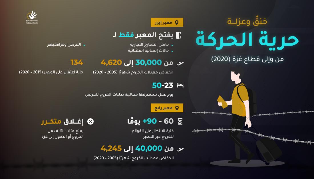 حرية الحركة من وإلى قطاع غزة (2020)