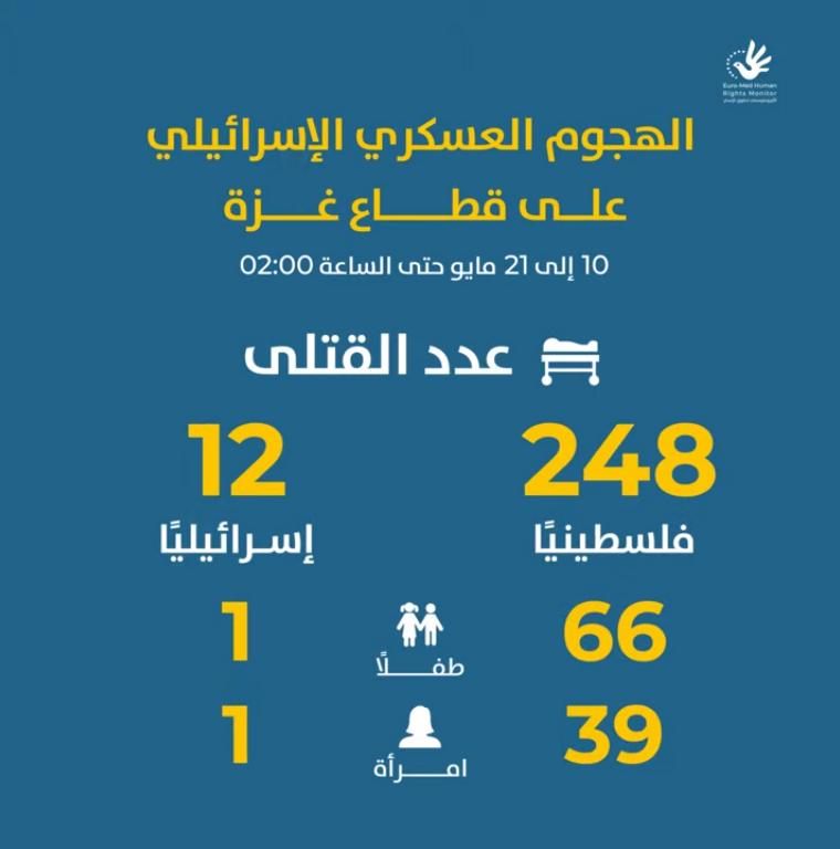 تقديرات غير نهائية لحصيلة 11 يومًا من الهجوم العسكري الإسرائيلي على قطاع غزة