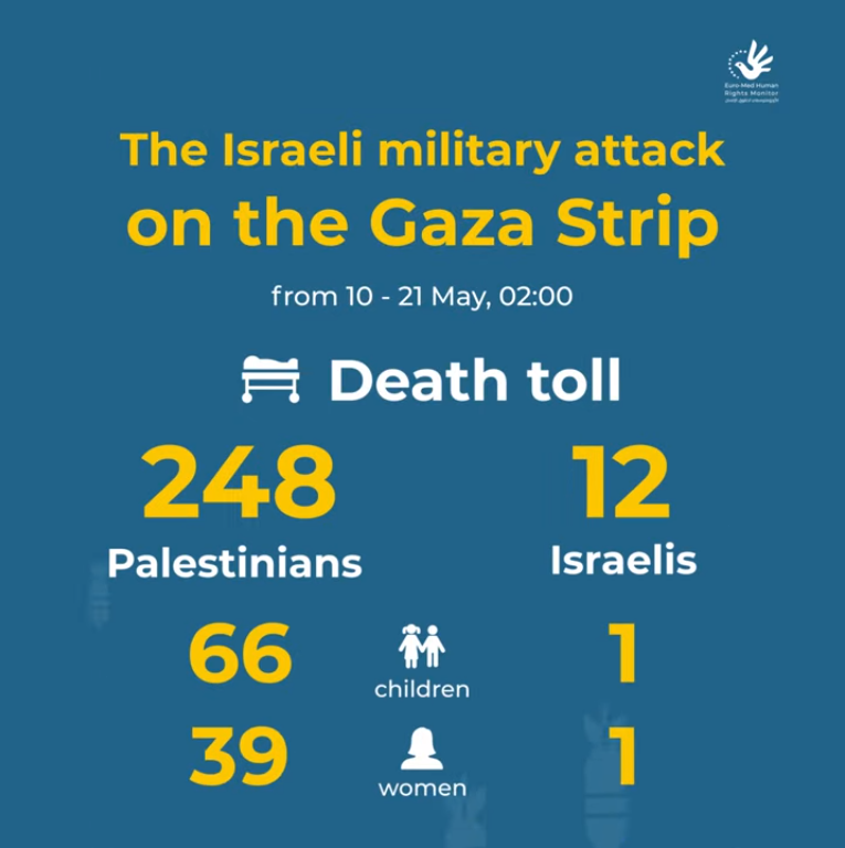 Initial estimates for the Israeli 11-day-long military attack on the Gaza Strip