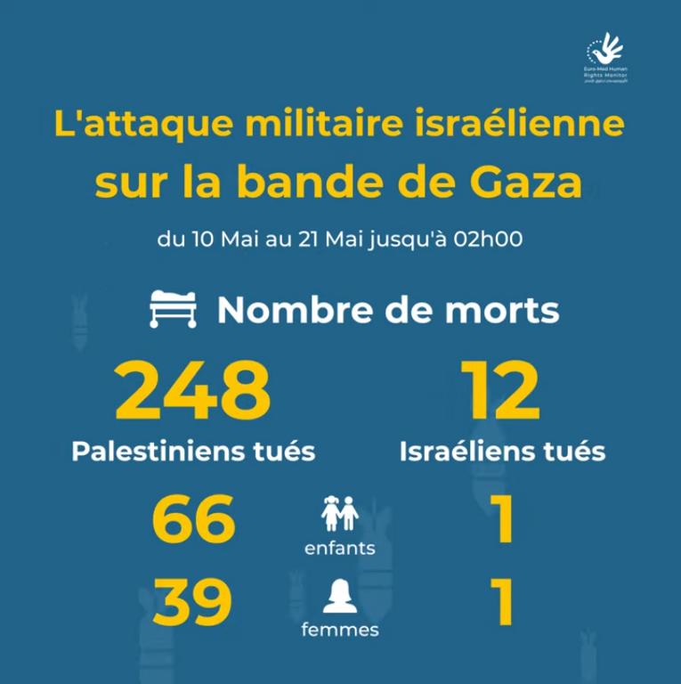 Estimations initiales de l'attaque militaire israélienne contre la bande de Gaza,