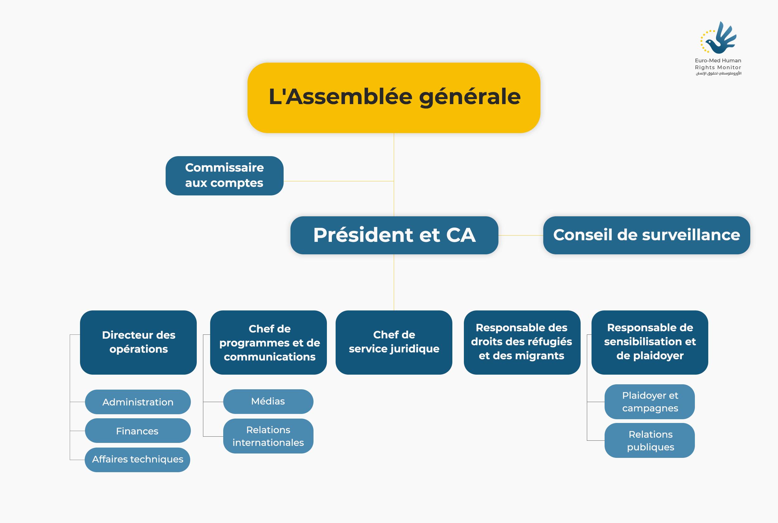 org-FR-chart